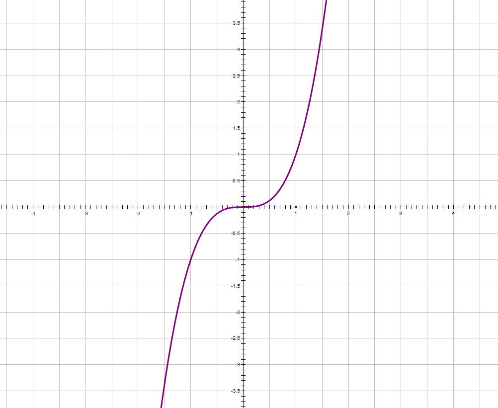 Cubic Equation Graph Here is a graph of y   x3